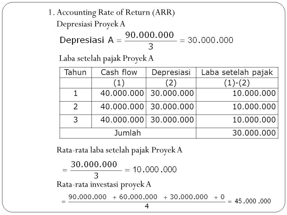 1.Accounting Rate of Return (ARR) Depresiasi Proyek A Laba setelah pajak Proyek A Rata-rata laba setelah pajak Proyek A Rata-rata investasi proyek A T