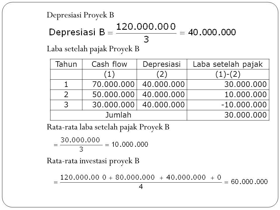 Depresiasi Proyek B Laba setelah pajak Proyek B Rata-rata laba setelah pajak Proyek B Rata-rata investasi proyek B TahunCash flowDepresiasiLaba setela