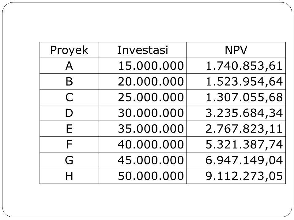 ProyekInvestasiNPV A15.000.0001.740.853,61 B20.000.0001.523.954,64 C25.000.0001.307.055,68 D30.000.0003.235.684,34 E35.000.0002.767.823,11 F40.000.000