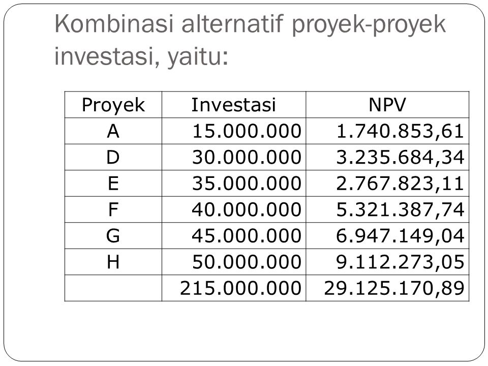 Kombinasi alternatif proyek-proyek investasi, yaitu: ProyekInvestasiNPV A15.000.0001.740.853,61 D30.000.0003.235.684,34 E35.000.0002.767.823,11 F40.00