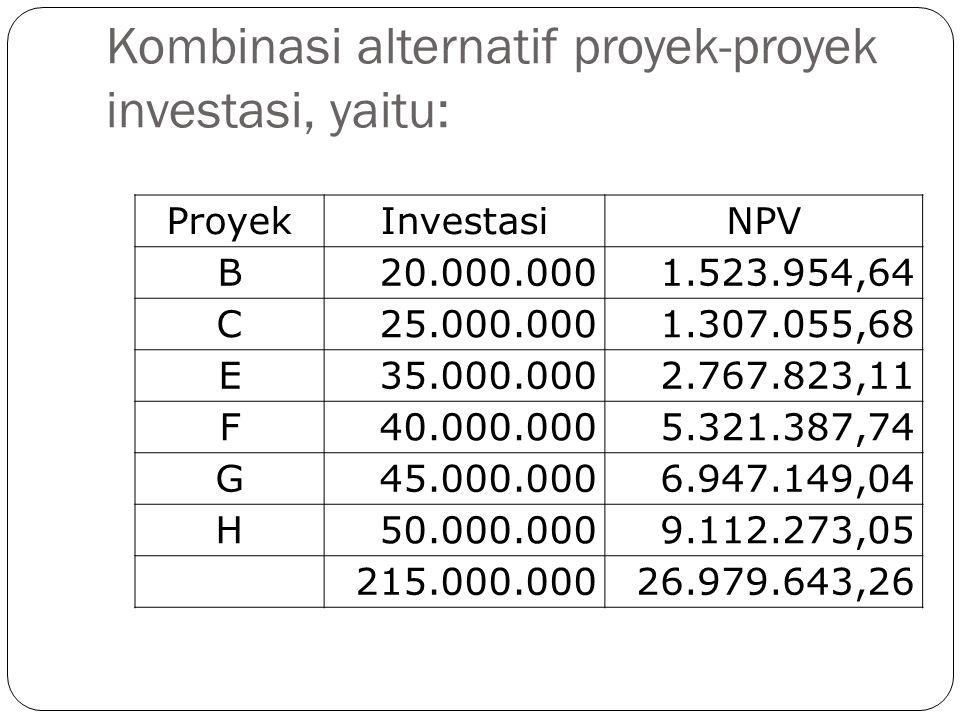 Kombinasi alternatif proyek-proyek investasi, yaitu: ProyekInvestasiNPV B20.000.0001.523.954,64 C25.000.0001.307.055,68 E35.000.0002.767.823,11 F40.00