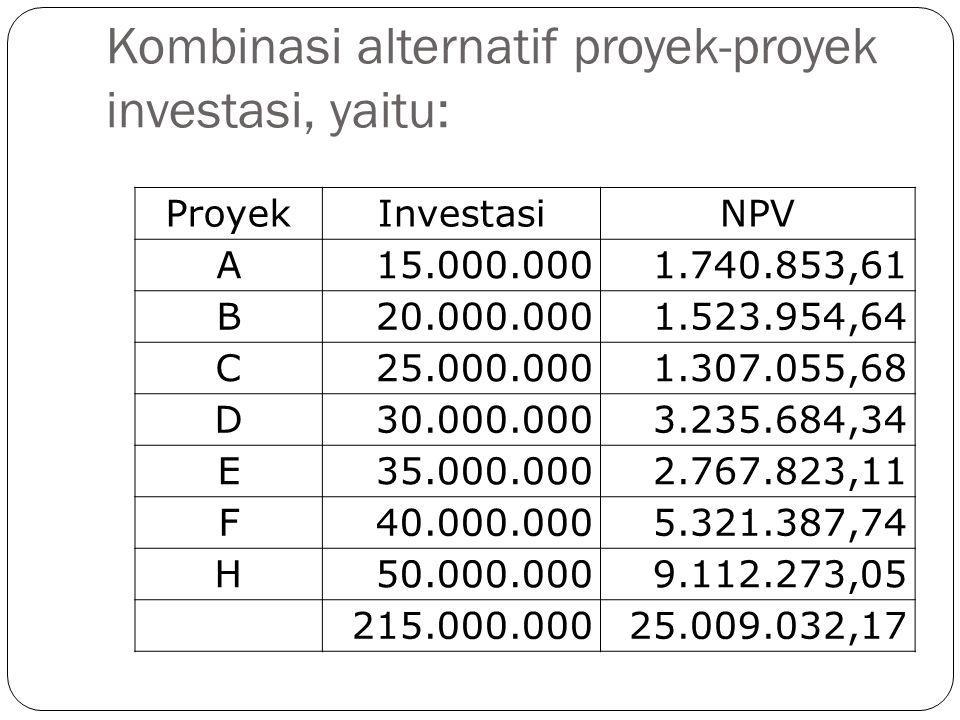 Kombinasi alternatif proyek-proyek investasi, yaitu: ProyekInvestasiNPV A15.000.0001.740.853,61 B20.000.0001.523.954,64 C25.000.0001.307.055,68 D30.00