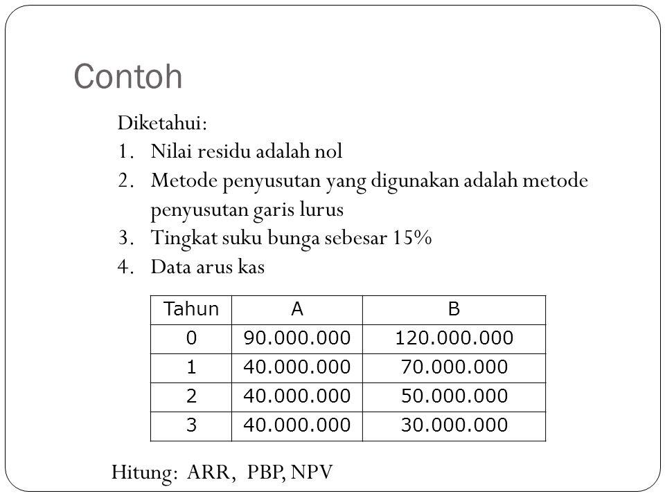 Contoh Diketahui: 1.Nilai residu adalah nol 2. Metode penyusutan yang digunakan adalah metode penyusutan garis lurus 3. Tingkat suku bunga sebesar 15%