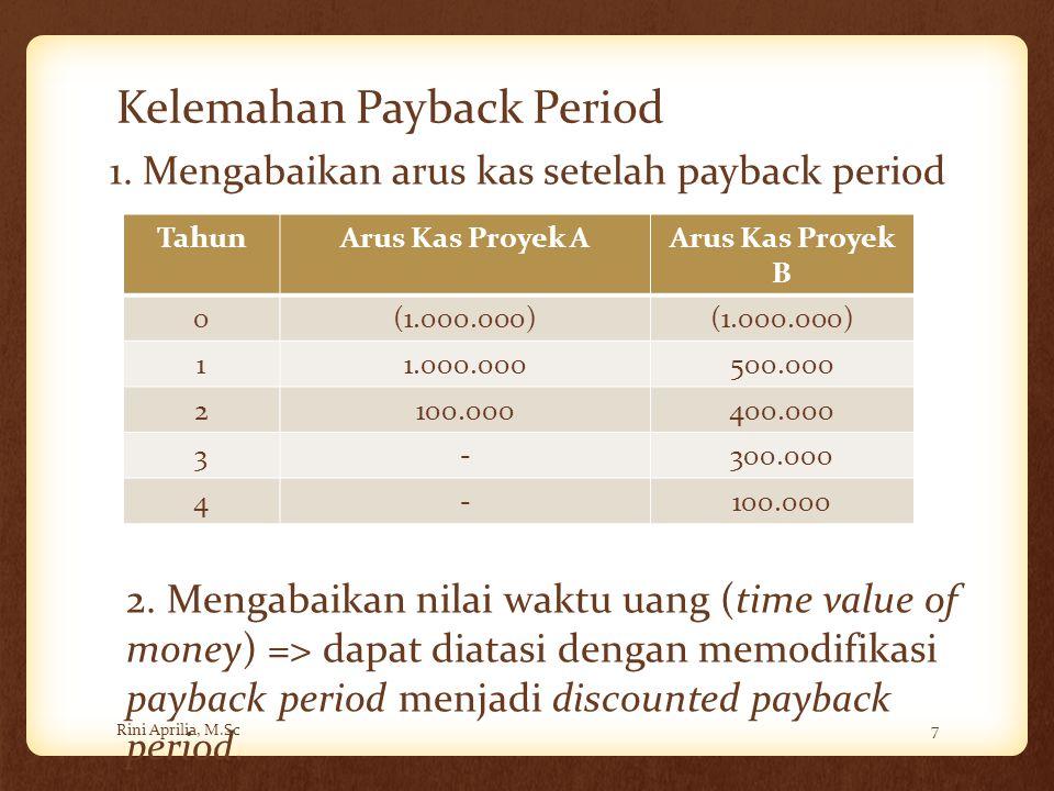Kelemahan Payback Period Rini Aprilia, M.Sc7 TahunArus Kas Proyek AArus Kas Proyek B 0(1.000.000) 11.000.000500.000 2100.000400.000 3-300.000 4-100.00