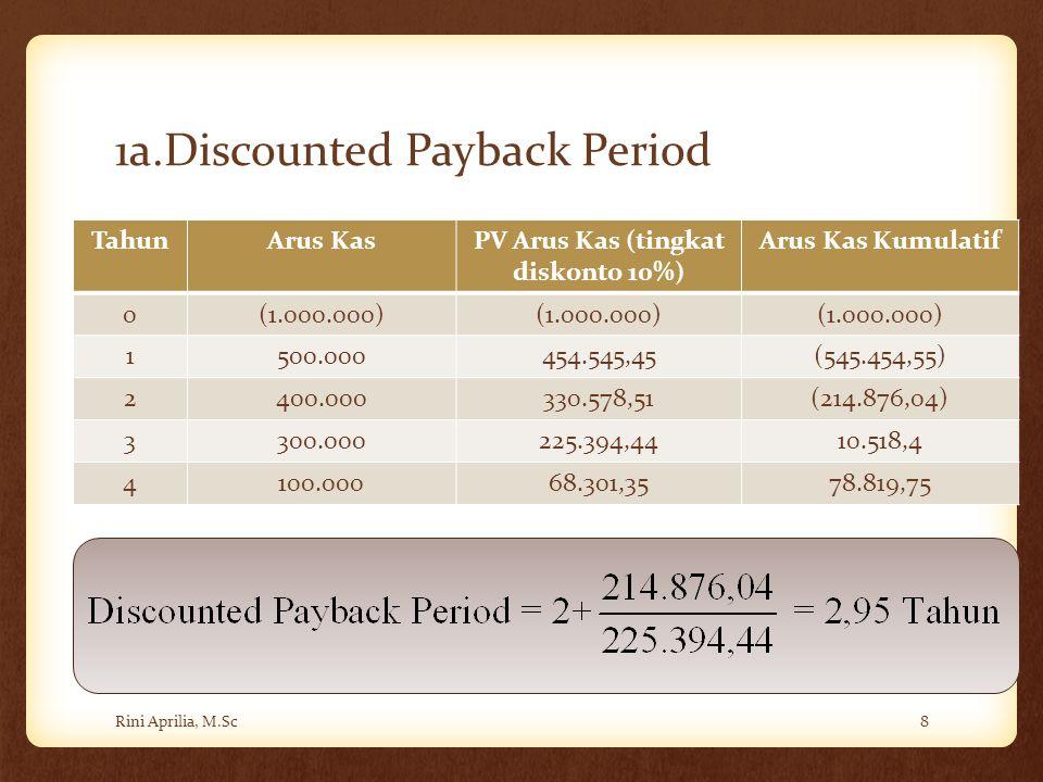 1a.Discounted Payback Period Rini Aprilia, M.Sc8 TahunArus KasPV Arus Kas (tingkat diskonto 10%) Arus Kas Kumulatif 0(1.000.000) 1500.000454.545,45(54