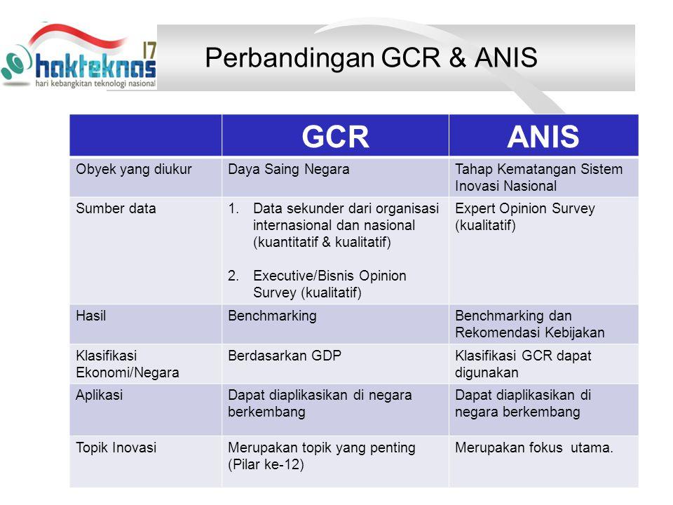 Perbandingan GCR & ANIS GCRANIS Obyek yang diukurDaya Saing NegaraTahap Kematangan Sistem Inovasi Nasional Sumber data1.Data sekunder dari organisasi internasional dan nasional (kuantitatif & kualitatif) 2.Executive/Bisnis Opinion Survey (kualitatif) Expert Opinion Survey (kualitatif) HasilBenchmarkingBenchmarking dan Rekomendasi Kebijakan Klasifikasi Ekonomi/Negara Berdasarkan GDPKlasifikasi GCR dapat digunakan AplikasiDapat diaplikasikan di negara berkembang Topik InovasiMerupakan topik yang penting (Pilar ke-12) Merupakan fokus utama.