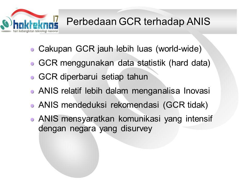Perbedaan GCR terhadap ANIS Cakupan GCR jauh lebih luas (world-wide) GCR menggunakan data statistik (hard data) GCR diperbarui setiap tahun ANIS relatif lebih dalam menganalisa Inovasi ANIS mendeduksi rekomendasi (GCR tidak) ANIS mensyaratkan komunikasi yang intensif dengan negara yang disurvey