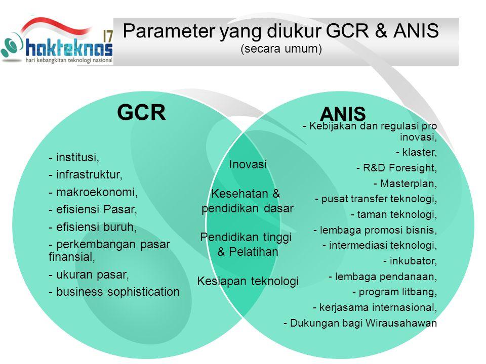 Parameter yang diukur GCR & ANIS (secara umum) - institusi, - infrastruktur, - makroekonomi, - efisiensi Pasar, - efisiensi buruh, - perkembangan pasar finansial, - ukuran pasar, - business sophistication - Kebijakan dan regulasi pro inovasi, - klaster, - R&D Foresight, - Masterplan, - pusat transfer teknologi, - taman teknologi, - lembaga promosi bisnis, - intermediasi teknologi, - inkubator, - lembaga pendanaan, - program litbang, - kerjasama internasional, - Dukungan bagi Wirausahawan Inovasi Kesehatan & pendidikan dasar Pendidikan tinggi & Pelatihan Kesiapan teknologi GCR ANIS