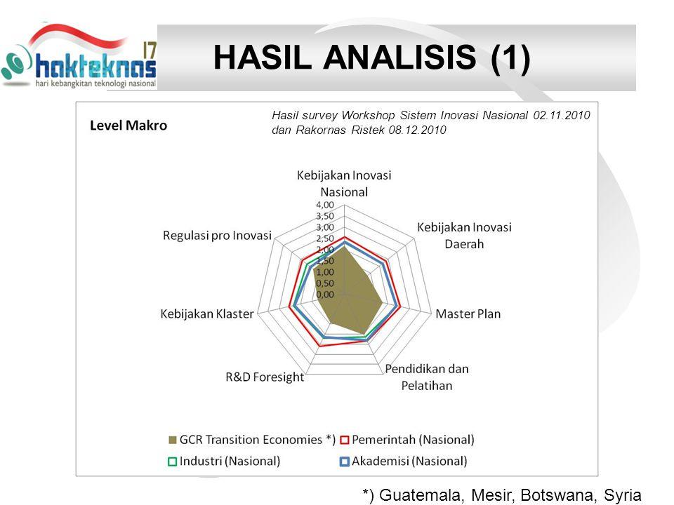HASIL ANALISIS (1) *) Guatemala, Mesir, Botswana, Syria Hasil survey Workshop Sistem Inovasi Nasional 02.11.2010 dan Rakornas Ristek 08.12.2010