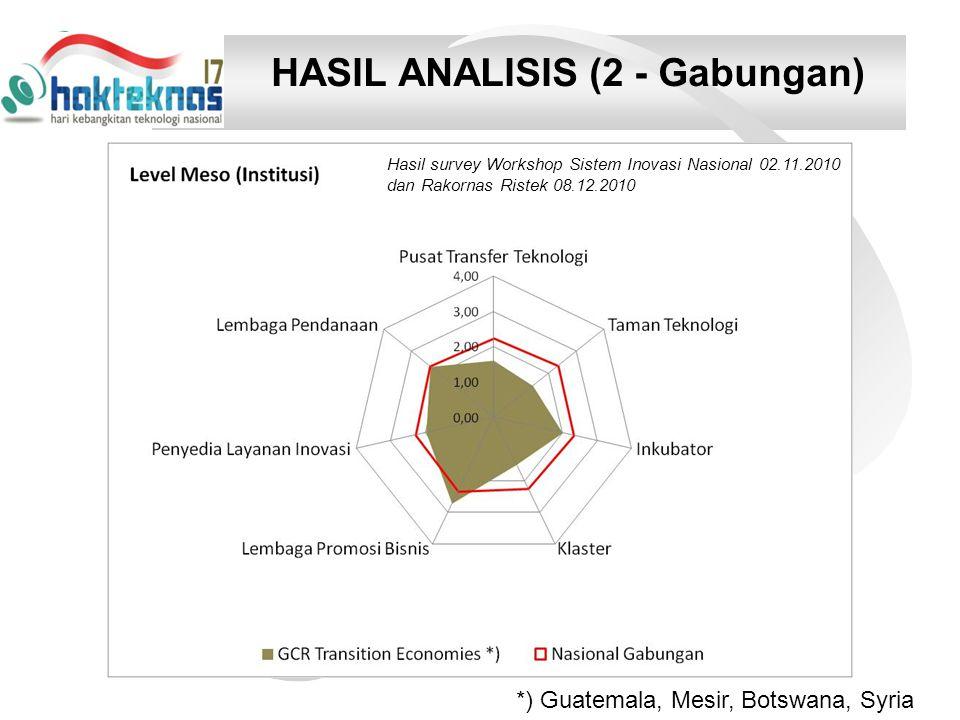 HASIL ANALISIS (2 - Gabungan) Hasil survey Workshop Sistem Inovasi Nasional 02.11.2010 dan Rakornas Ristek 08.12.2010 *) Guatemala, Mesir, Botswana, Syria