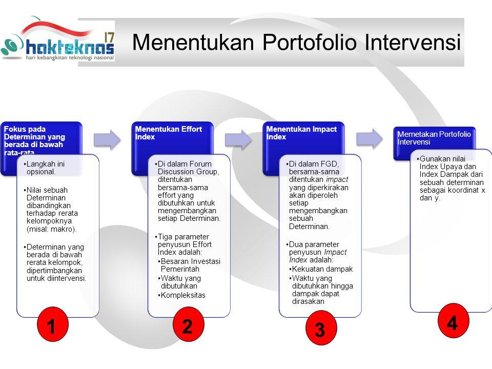 Menentukan Portofolio Intervensi Fokus pada Determinan yang berada di bawah rata-rata Langkah ini opsional.