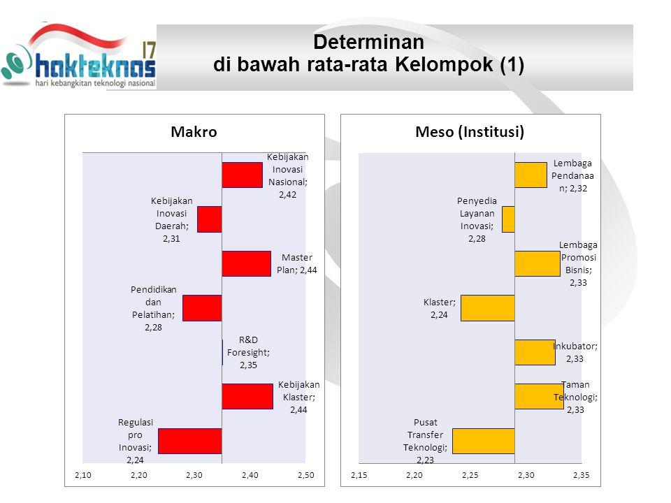 Determinan di bawah rata-rata Kelompok (1)