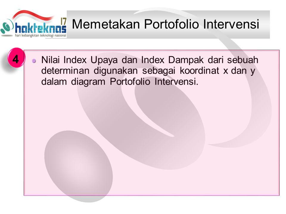 Memetakan Portofolio Intervensi Nilai Index Upaya dan Index Dampak dari sebuah determinan digunakan sebagai koordinat x dan y dalam diagram Portofolio Intervensi.