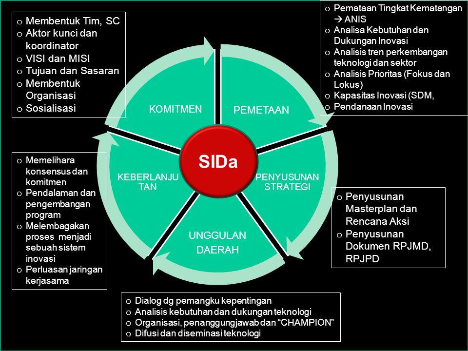 PEMETAAN PENYUSUNAN STRATEGI UNGGULAN DAERAH KEBERLANJU TAN KOMITMEN SIDa o Pemataan Tingkat Kematangan  ANIS o Analisa Kebutuhan dan Dukungan Inovasi o Analisis tren perkembangan teknologi dan sektor o Analisis Prioritas (Fokus dan Lokus) o Kapasitas Inovasi (SDM, o Pendanaan Inovasi o Penyusunan Masterplan dan Rencana Aksi o Penyusunan Dokumen RPJMD, RPJPD o Dialog dg pemangku kepentingan o Analisis kebutuhan dan dukungan teknologi o Organisasi, penanggungjawab dan CHAMPION o Difusi dan diseminasi teknologi o Memelihara konsensus dan komitmen o Pendalaman dan pengembangan program o Melembagakan proses menjadi sebuah sistem inovasi o Perluasan jaringan kerjasama o Membentuk Tim, SC o Aktor kunci dan koordinator o VISI dan MISI o Tujuan dan Sasaran o Membentuk Organisasi o Sosialisasi