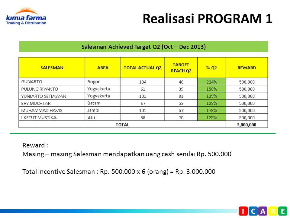Realisasi PROGRAM 1 I C A R E Reward : Masing – masing Salesman mendapatkan uang cash senilai Rp. 500.000 Total Incentive Salesman : Rp. 500.000 x 6 (