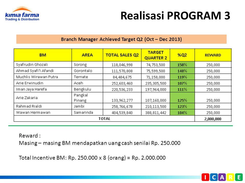 Realisasi PROGRAM 3 I C A R E Reward : Masing – masing BM mendapatkan uang cash senilai Rp. 250.000 Total Incentive BM: Rp. 250.000 x 8 (orang) = Rp.