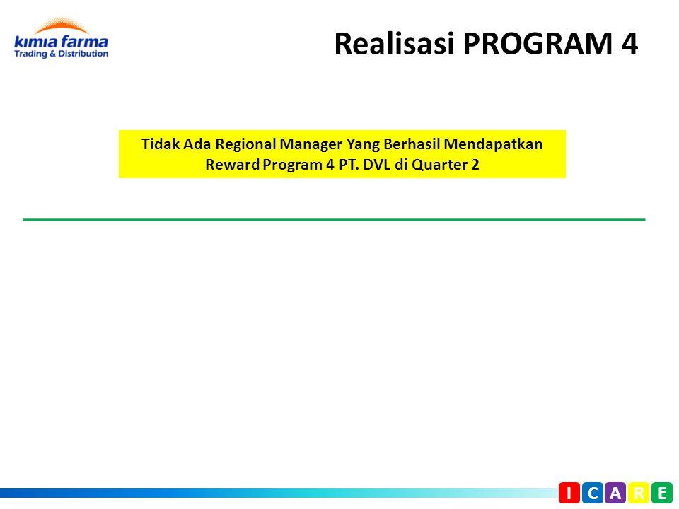 Realisasi PROGRAM 4 I C A R E Tidak Ada Regional Manager Yang Berhasil Mendapatkan Reward Program 4 PT. DVL di Quarter 2