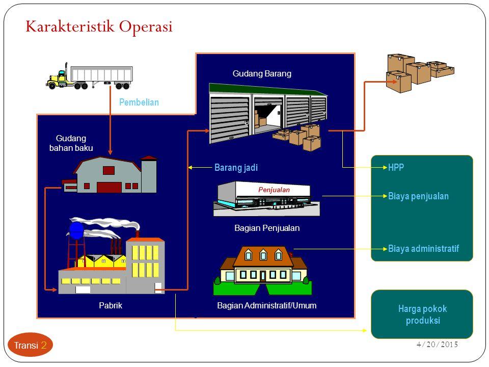 4/20/2015 Transi 3 Komponen Biaya Produksi Overhead Material (bahan baku)Tenaga kerja langsung