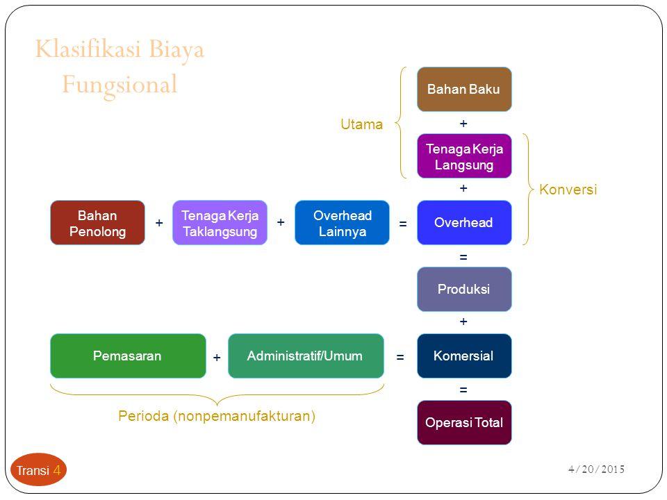 4/20/2015 Klasifikasi Biaya Fungsional Tenaga Kerja Langsung Produksi Operasi Total Komersial Overhead Bahan Baku + = + + = Pemasaran Tenaga Kerja Tak