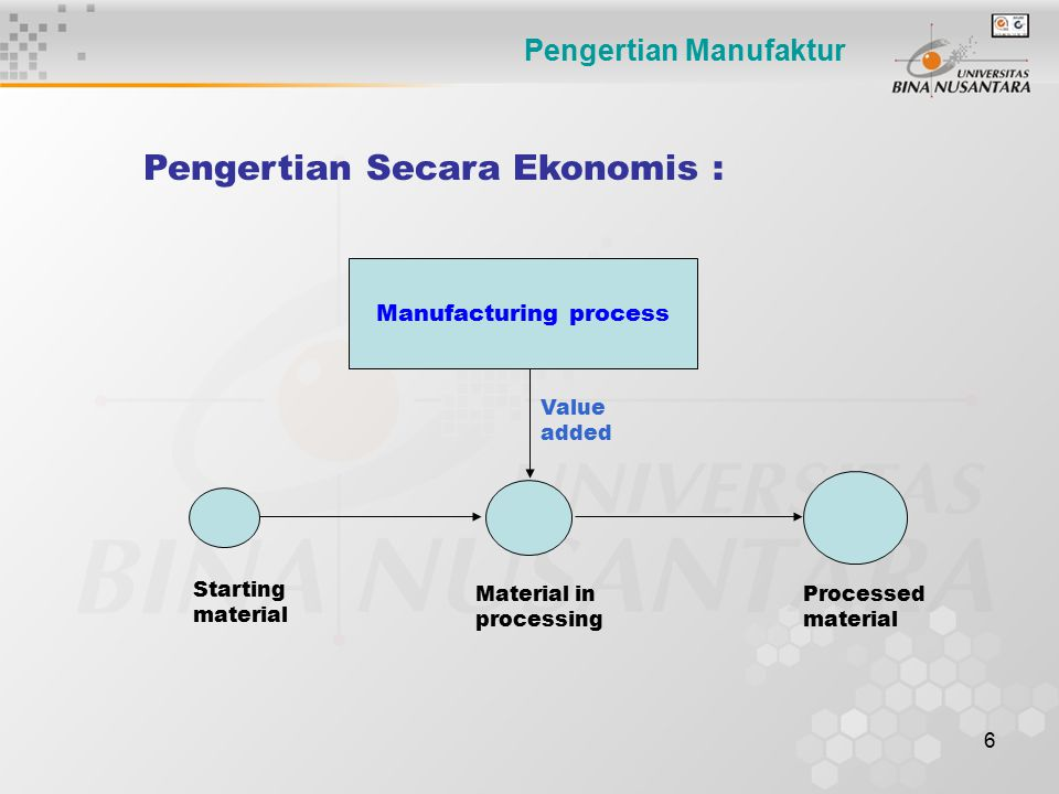 6 Pengertian Secara Ekonomis : Manufacturing process Starting material Material in processing Processed material Value added Pengertian Manufaktur