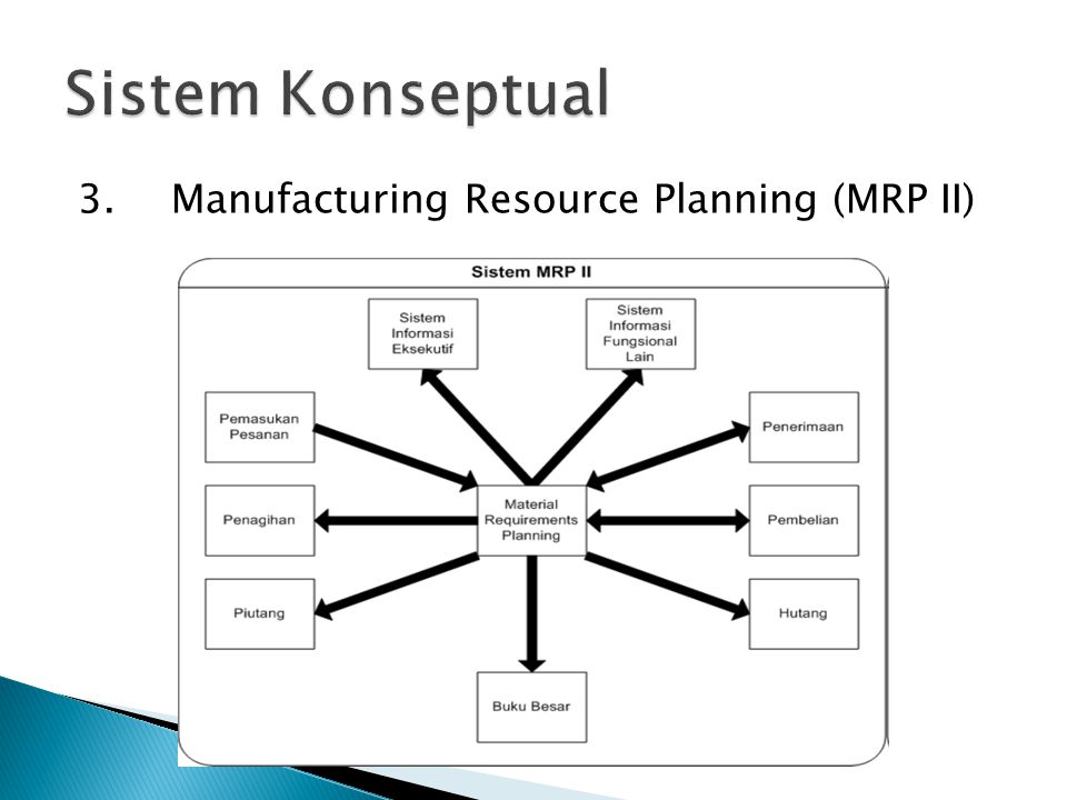 3.Manufacturing Resource Planning (MRP II)