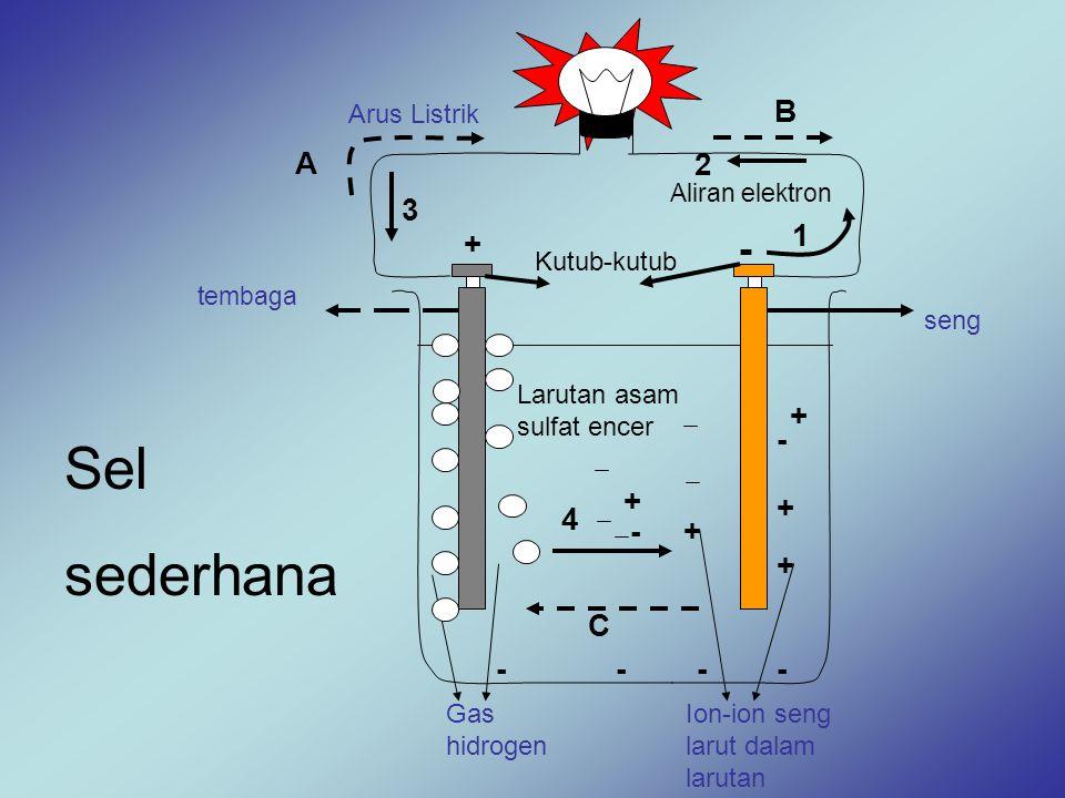 tembaga seng Kutub-kutub Aliran elektron Arus Listrik Larutan asam sulfat encer + - A B C 1 2 3 4 + + + + - - ---- + Ion-ion seng larut dalam larutan
