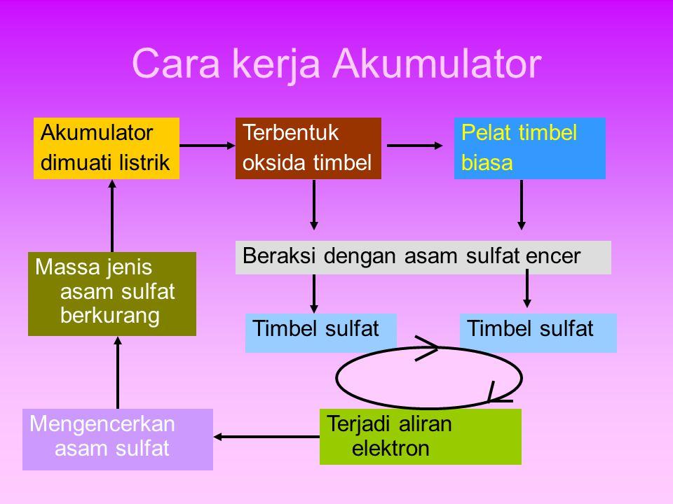 Cara kerja Akumulator Akumulator dimuati listrik Terbentuk oksida timbel Pelat timbel biasa Timbel sulfat Beraksi dengan asam sulfat encer Terjadi ali
