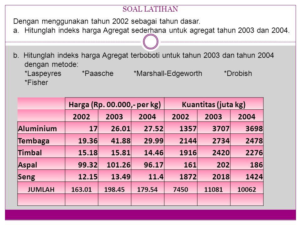 SOAL LATIHAN Harga (Rp. 00.000,- per kg)Kuantitas (juta kg) 200220032004200220032004 Aluminium1726.0127.52135737073698 Tembaga19.3641.8829.99214427342