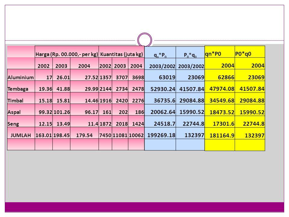 Harga (Rp. 00.000,- per kg)Kuantitas (juta kg) 200220032004200220032004 Aluminium1726.0127.52135737073698 Tembaga19.3641.8829.99214427342478 Timbal15.