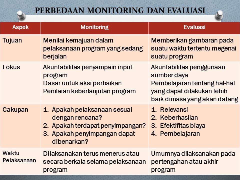 PERBEDAAN MONITORING DAN EVALUASI AspekMonitoringEvaluasi TujuanMenilai kemajuan dalam pelaksanaan program yang sedang berjalan Memberikan gambaran pa