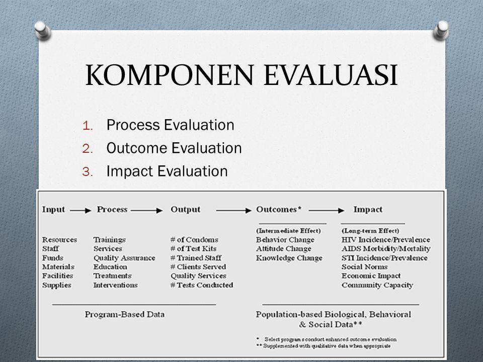KOMPONEN EVALUASI 1. Process Evaluation 2. Outcome Evaluation 3. Impact Evaluation 4.