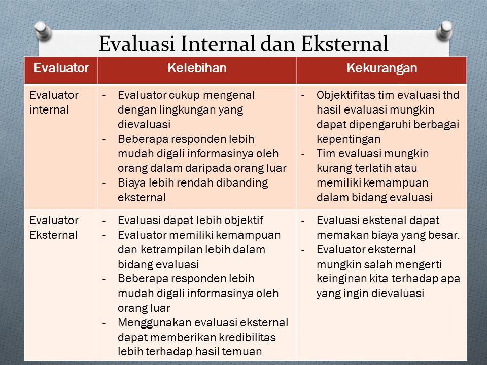 Evaluasi Internal dan Eksternal EvaluatorKelebihanKekurangan Evaluator internal -Evaluator cukup mengenal dengan lingkungan yang dievaluasi -Beberapa