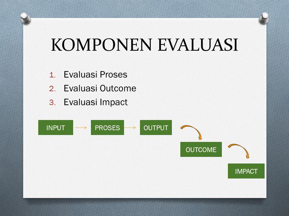 KOMPONEN EVALUASI 1. Evaluasi Proses 2. Evaluasi Outcome 3. Evaluasi Impact INPUTOUTPUTPROSES OUTCOME IMPACT