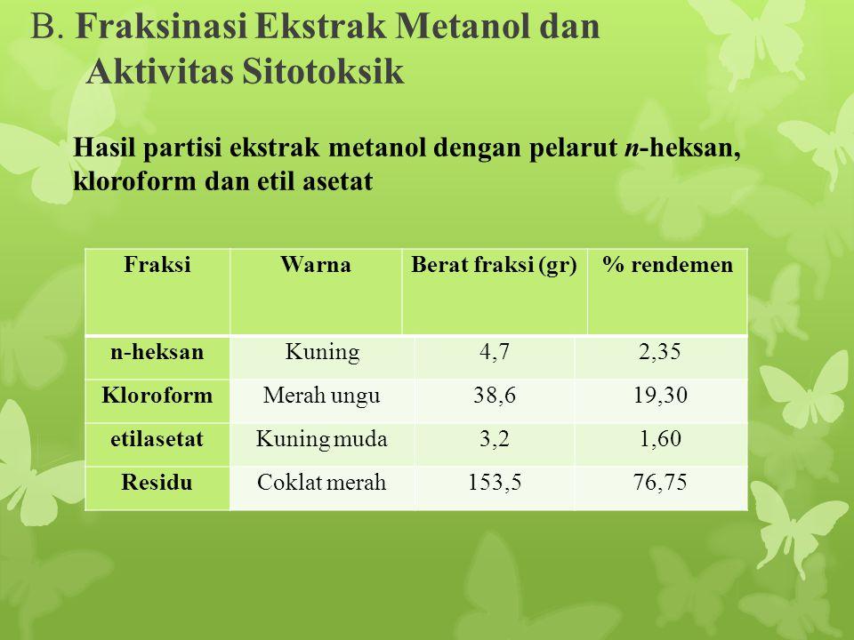 B. Fraksinasi Ekstrak Metanol dan Aktivitas Sitotoksik FraksiWarnaBerat fraksi (gr)% rendemen n-heksanKuning4,72,35 KloroformMerah ungu38,619,30 etila