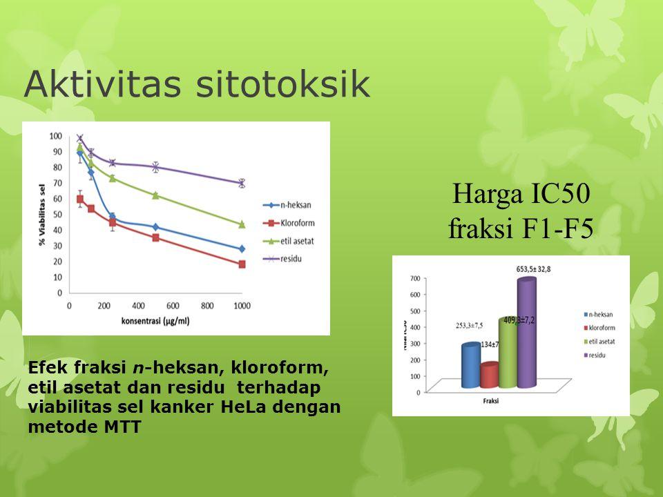 Aktivitas sitotoksik Efek fraksi n-heksan, kloroform, etil asetat dan residu terhadap viabilitas sel kanker HeLa dengan metode MTT Harga IC50 fraksi F
