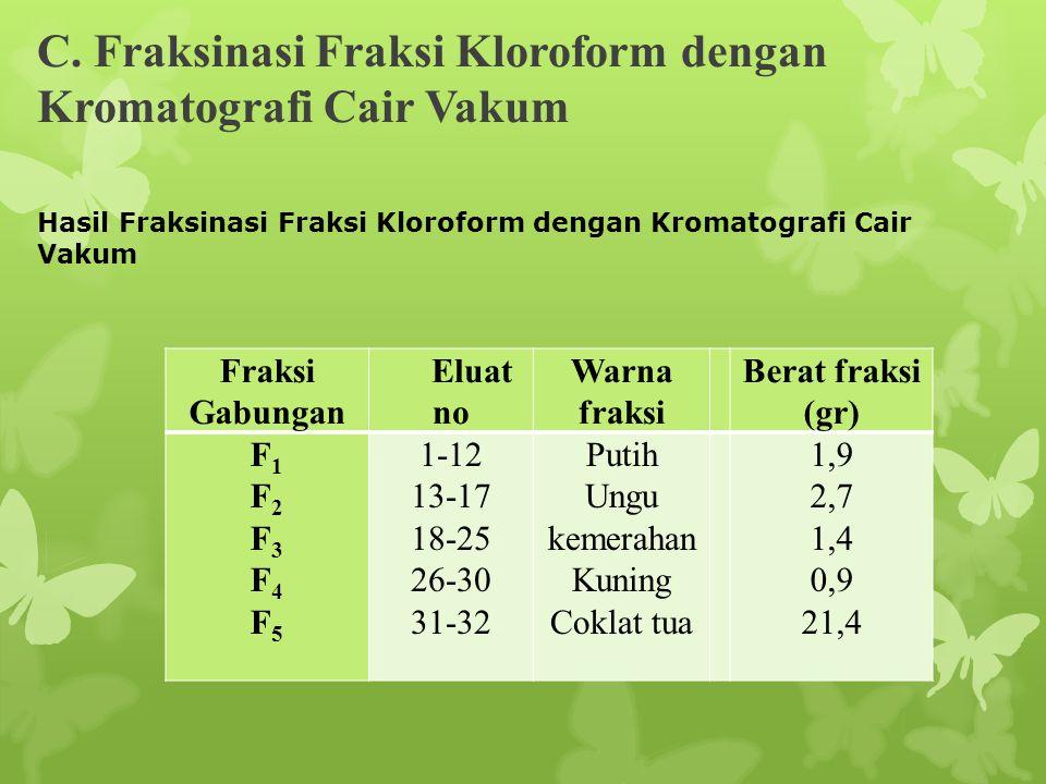 C. Fraksinasi Fraksi Kloroform dengan Kromatografi Cair Vakum Hasil Fraksinasi Fraksi Kloroform dengan Kromatografi Cair Vakum Fraksi Gabungan Eluat n