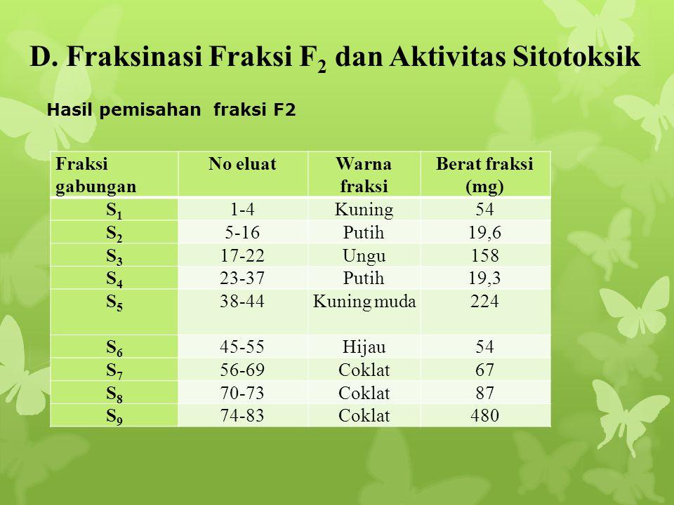 D. Fraksinasi Fraksi F 2 dan Aktivitas Sitotoksik Fraksi gabungan No eluatWarna fraksi Berat fraksi (mg) S1S1 1-4Kuning54 S2S2 5-16Putih19,6 S3S3 17-2
