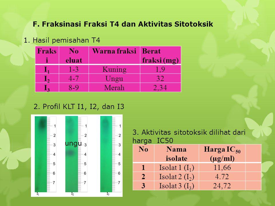 F. Fraksinasi Fraksi T4 dan Aktivitas Sitotoksik Fraks i No eluat Warna fraksiBerat fraksi (mg) I1I1 1-3Kuning1,9 I2I2 4-7Ungu32 I3I3 8-9Merah2,34 1.