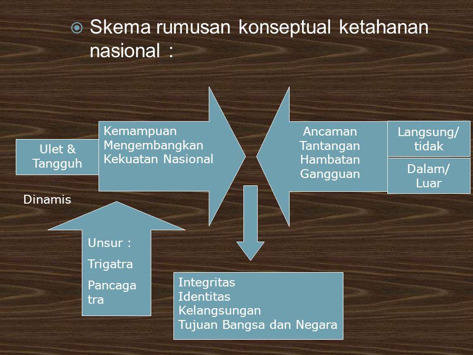 Ketahanan nasional meliputi : Ketahanan ideology : kondisi mental bangsa Indonesia yang berlandaskan akan ideology Pancasila Ketahanan Politik : kondisi kehidupan politik bangsa Indonesia yang berlandaskan demokrasi politik berdasarkan pancasila dan UUD 1945 yang mampu memelihara sistem politik yang sehat dan dinamis.