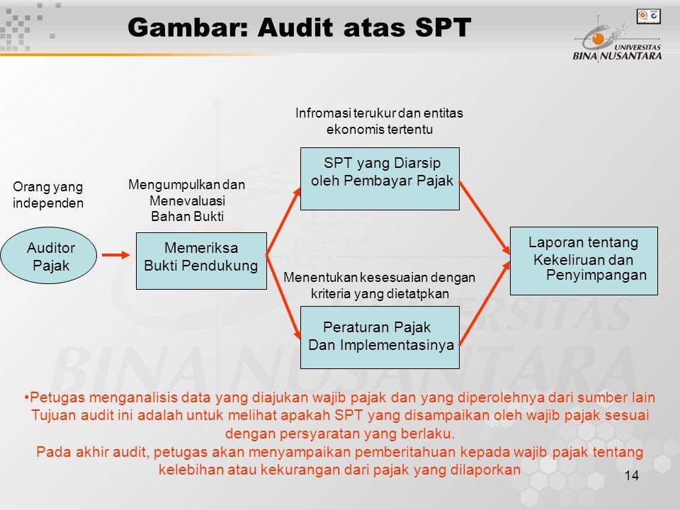 14 Gambar: Audit atas SPT Auditor Pajak Memeriksa Bukti Pendukung SPT yang Diarsip oleh Pembayar Pajak Peraturan Pajak Dan Implementasinya Laporan ten