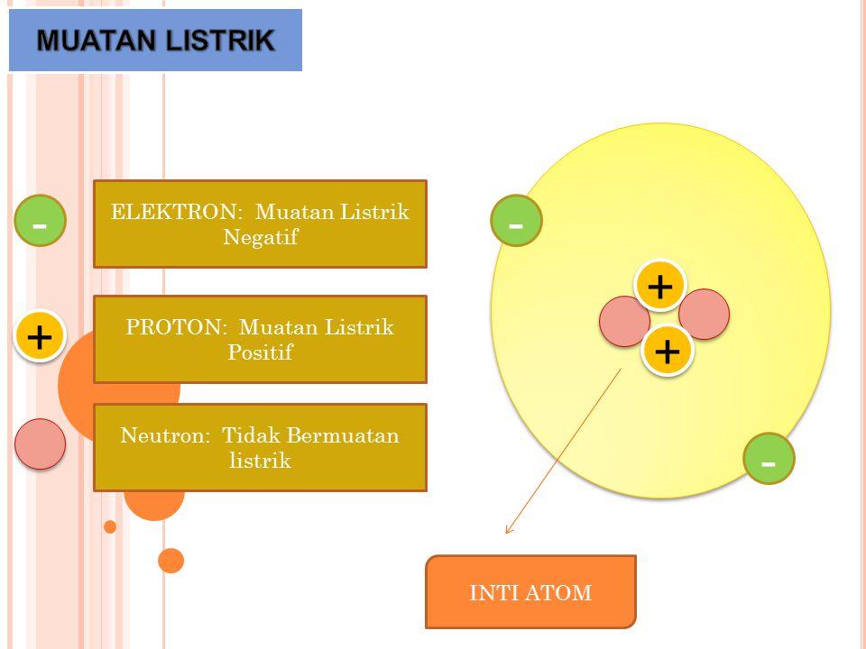 - - + + + + + + - ELEKTRON: Muatan Listrik Negatif PROTON: Muatan Listrik Positif Neutron: Tidak Bermuatan listrik INTI ATOM