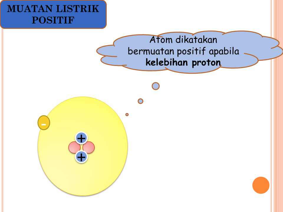 Atom dikatakan bermuatan positif apabila kelebihan proton - + + + + MUATAN LISTRIK POSITIF