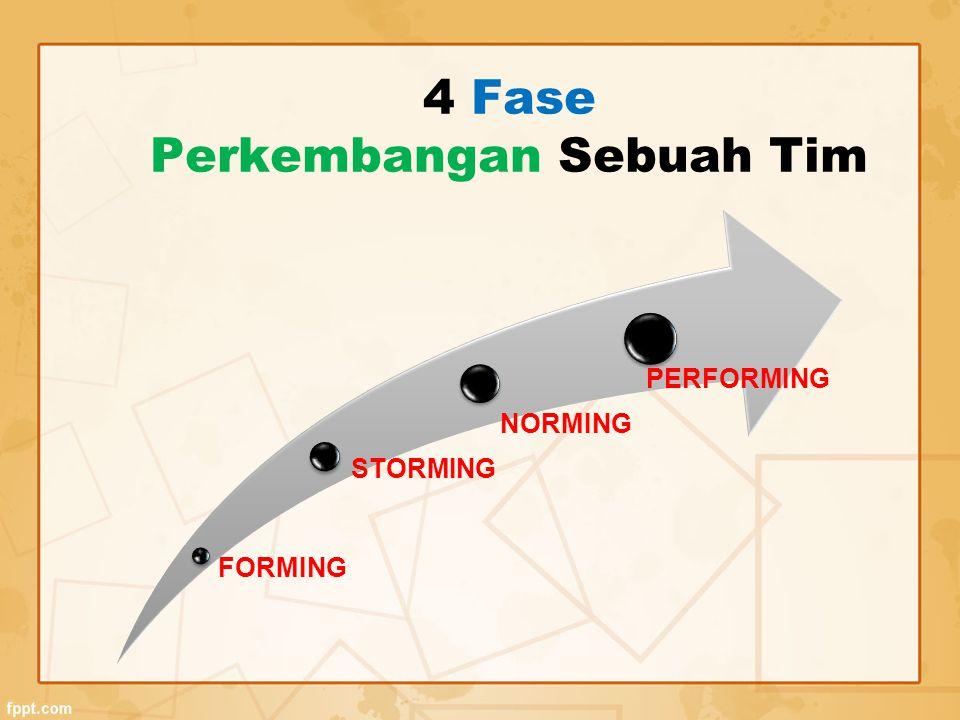 4 Fase Perkembangan Sebuah Tim FORMING STORMING NORMING PERFORMING