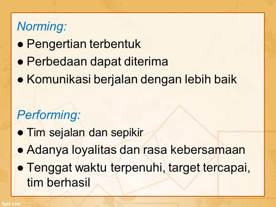 Norming: ● Pengertian terbentuk ● Perbedaan dapat diterima ● Komunikasi berjalan dengan lebih baik Performing: ● Tim sejalan dan sepikir ● Adanya loya
