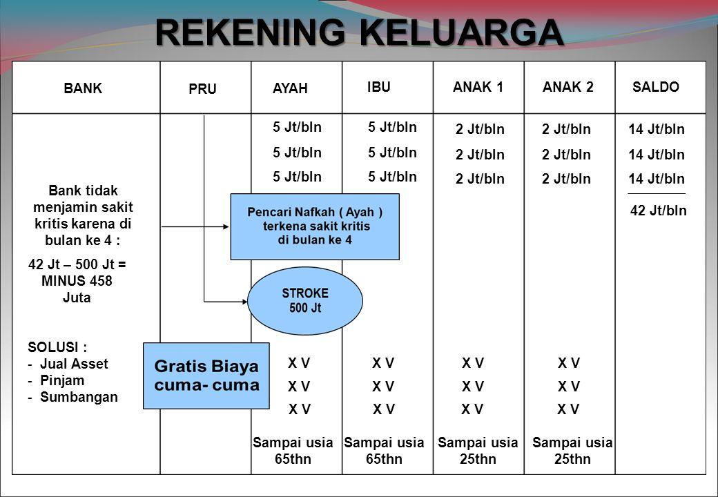 REKENING KELUARGA PRU BANK AYAH IBUANAK 1ANAK 2 SALDO 5 Jt/bln 2 Jt/bln 14 Jt/bln 42 Jt/bln Bank tidak menjamin sakit kritis karena di bulan ke 4 : 42