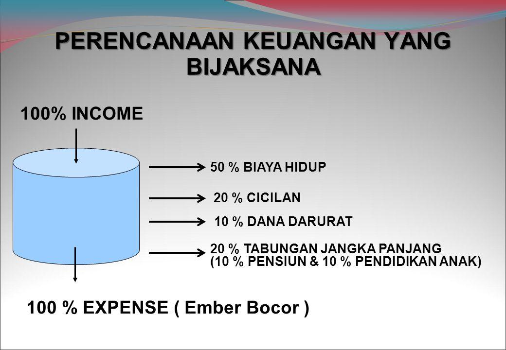 PERENCANAAN KEUANGAN YANG BIJAKSANA 100% INCOME 100 % EXPENSE ( Ember Bocor ) 50 % BIAYA HIDUP 10 % DANA DARURAT 20 % CICILAN 20 % TABUNGAN JANGKA PA