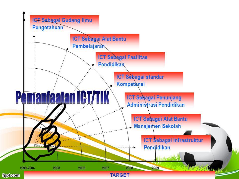 ICT Sebagai Gudang Ilmu Pengetahuan ICT Sebagai Alat Bantu Pembelajaran ICT Sebagai Fasilitas Pendidikan ICT Sebagai standar Kompetensi ICT Sebagai Pe