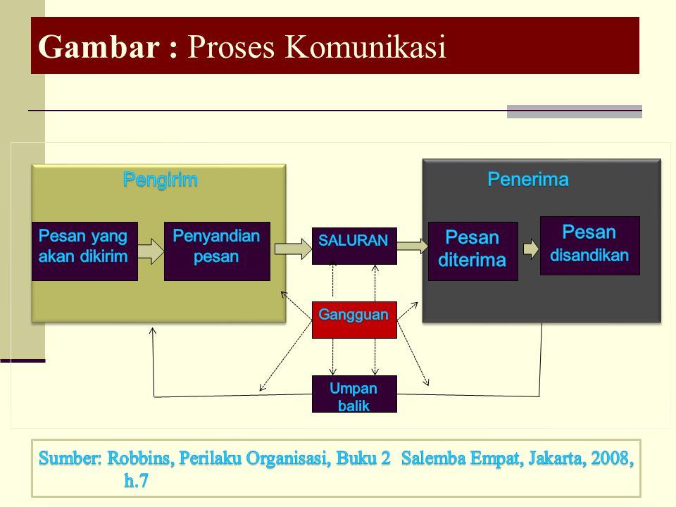 Unsur-unsur Komunikasi 1.