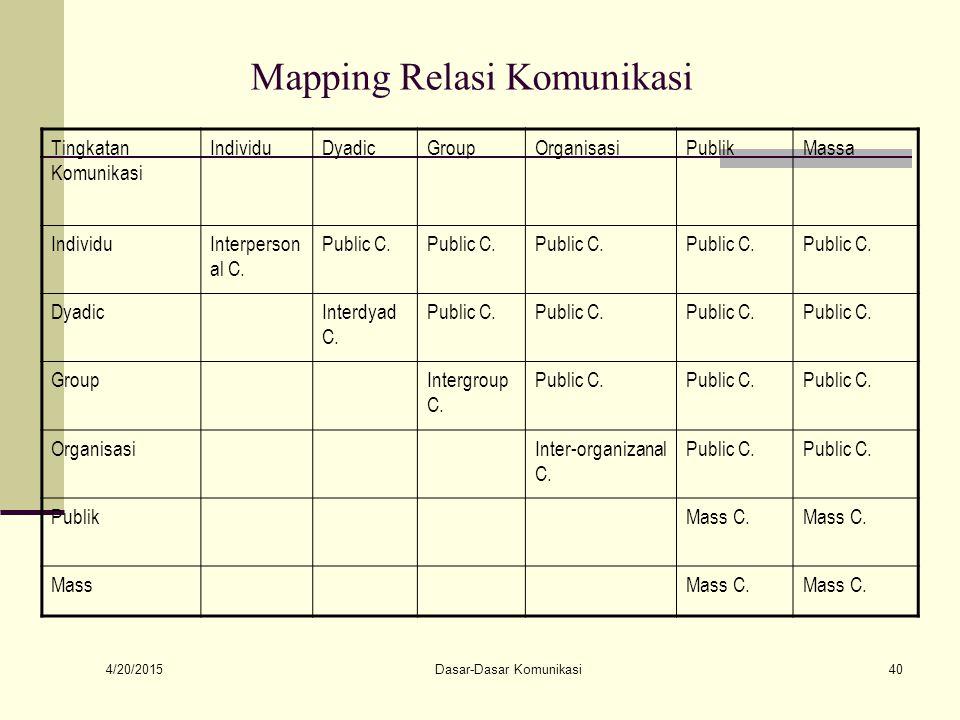 4/20/2015 Dasar-Dasar Komunikasi40 Mapping Relasi Komunikasi Tingkatan Komunikasi IndividuDyadicGroupOrganisasiPublikMassa IndividuInterperson al C.