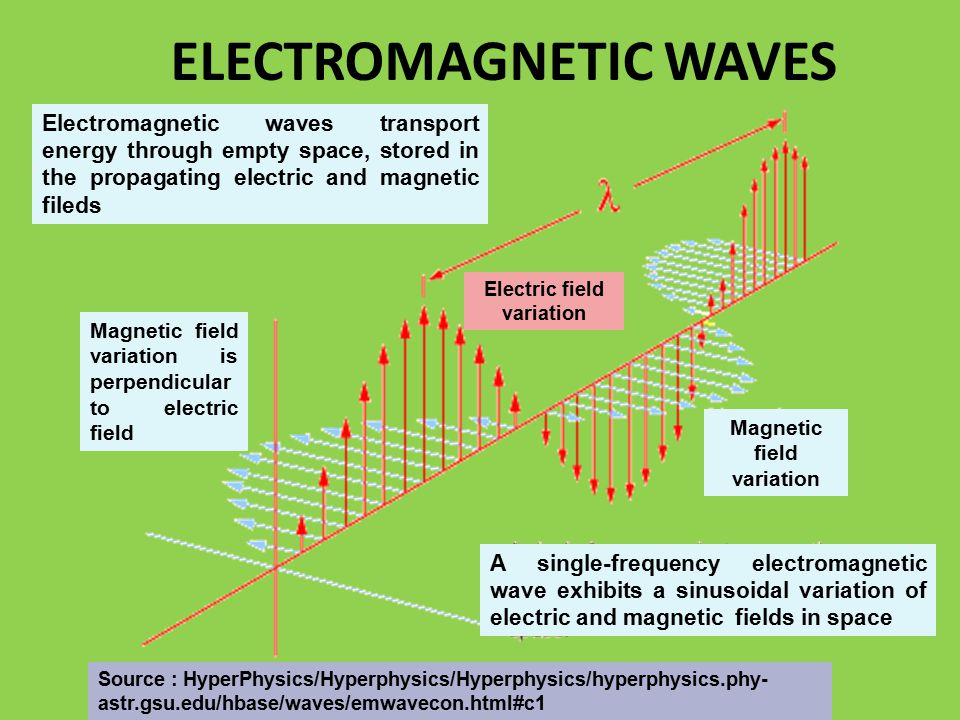 ELECTROMAGNETIC WAVES Magnetic field variation Electric field variation A single-frequency electromagnetic wave exhibits a sinusoidal variation of electric and magnetic fields in space Source : HyperPhysics/Hyperphysics/Hyperphysics/hyperphysics.phy- astr.gsu.edu/hbase/waves/emwavecon.html#c1 Electromagnetic waves transport energy through empty space, stored in the propagating electric and magnetic fileds Magnetic field variation is perpendicular to electric field